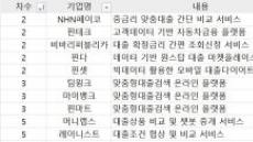 '선수' 몰린 대출비교 플랫폼…금융사와 제휴전쟁 중