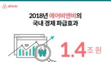 에어비앤비 '지난해 한국에 미친 경제 파급효과 1조4000억'