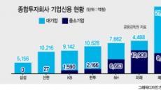 금융위 '자율' vs 금감원 '압박'…종투사 중기대출 놓고 이견