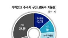 """심성훈 케이뱅크 은행장 """"급한불 끄겠지만…지배구조 변화 어려워"""""""