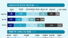 [2019 한국인, 스트레스와 우울증에 빠지다] 직장 새내기는 '자율성' 없고…임원은 '실적' 압박감에 번아웃