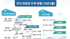 서울 미분양 석달 연속 감소… 되살아난 매수 심리