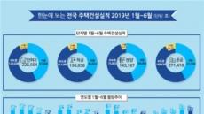 상반기 서울 주택 인허가 34.6%↑, 착공은 23%↓