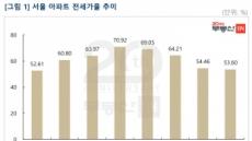 """서울 전세가율 7년만에 최저수준… """"집값 반등 어렵다"""""""