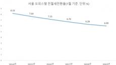 서울 오피스텔 전월세전환율 6% 붕괴 코앞… 공급 과잉 영향