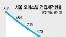 서울 오피스텔 전월세전환율 5%대 '코앞'