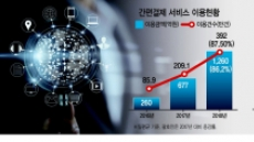 간편결제·송금시장 급성장…전자금융업 진출 '러시'