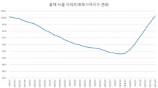 9.13대책으로 떨어진 집값 원상복귀… 금주 추가 대책 촉각