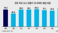 """올 상반기 아파트 구매자 60% """"살던 동네에 눌러 앉았다"""""""