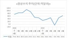 경상수지 두 달 연속 흑자..수출 부진 탓 상품수지 흑자폭 축소