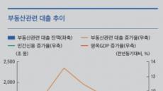 부동산 관련 대출 1700조원 육박
