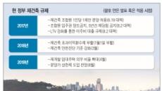 """""""사유재산 침해"""" vs """"공적규제 당연""""…분양가 상한제 논란 '후끈'"""