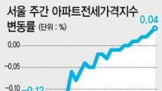 서울 전셋값 6주연속 상승…분양가 상한제로 더 뛸까