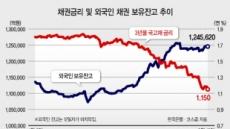 """국채만기 작년 절반…""""채권랠리 더 간다"""""""