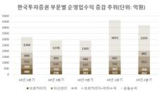 정일문, '이익 1조' 공약 지키나…한국증권 '전대미문' 기록 눈앞