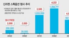 '신라젠' 임직원 7월초 임상실패 전 스톡옵션 적극행사