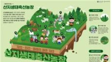 농식품부, 가축방목 산지생태축산농장 조성 나선다