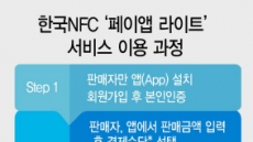 [핀테크CEO 생각을 읽다⑥ - 한국NFC 어떤 회사?] '페이앱' 작년 거래액 6000억 돌파, NFC 이용…카드단말기 없어도 가능
