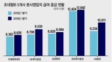상반기 초대형IB 연봉, 본사 영업직 6%↑ vs 리테일 직군 13%↓
