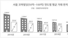 올 상반기 서울 꼬마빌딩 248건 거래…3년사이 평균 거래가 28% ↑