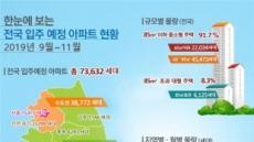서울 가을 입주장 열린다… 입주 물량 예년 대비 2배↑