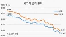 한국도 '0%대' 진입 초읽기…미증유의 超저금리 시대 열린다