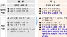 공인회계사 자격제도심의위 위원 11명으로 대폭 확대