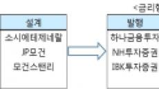 한국 개인 DLS투자 손실, 유럽 기관엔 수익으로