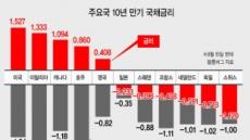 [홍길용의 화식열전] DLS사태…'눈뜨고 코베인' 초대형IB 민낯