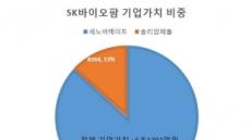 SK바이오팜 상장하면…SK㈜ 주주 특별배당 얼마나(?)