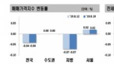 분양가 상한제에도 안잡히는 서울 집값… 전세가는 더 올라