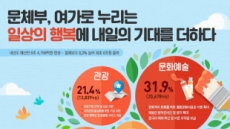 내년 관광분야 예산 1조3839억원…관광기업 육성 및 체질강화 주력
