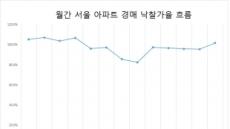 서울 아파트 낙찰가율 다시 100% 돌파