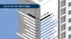 돈줄 묶인 강남집값 1년새 3.74%↓…'상한제 처방' 과잉진료?