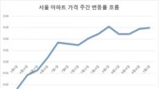 서울 아파트 지난주 0.03% 올라…10주 연속 상승