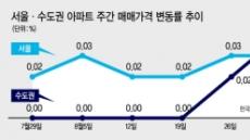 수도권 집값상승률 서울 앞질렀다