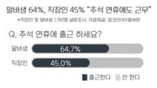 """""""추석연휴 남 얘기""""…직장인 45%, 알바 64.7% """"출근한다"""""""