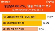 화목해야할 민족대명절인데… 성인 88.2% '추석 스트레스'