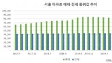 서울에서 '전세끼고 매매' 하려면 4억원 필요하다
