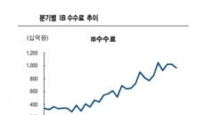 '자본 투자형' 증권사 시대, 대형사-중소형사 격차 커진다?
