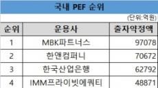 [PEF 명과 암⓵]출자약정 10조 MBK, 투자처 찾기 '난제'
