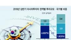 '코리안 머니' 글로벌 상업부동산 큰손 부상