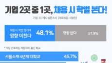 """갈길 먼 블라인드 채용…기업 절반 """"여전히 학벌 본다"""""""