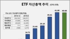 처지 뒤바뀐 코스닥 레버리지 ETF…수익률 '꼴찌' 전락