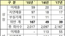금감원, 감사前 재무제표 위반 167→39건