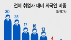 [정부, 인구쇼크 대응 '잰걸음']일손 빈자리 채우기…외국인 인력유치 박차