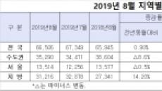 8월 서울 주택 거래 1만3514건, 이사철 앞두고 10% 늘어