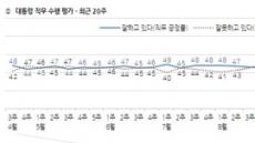 文 지지율, '대선 득표율'마저 붕괴…40% 역대 최저