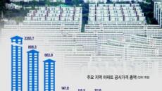 [부실한 국토부 공시가격 논란]16.3% ↑…서울 아파트 공시가 첫 800조 돌파