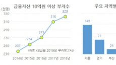 """지난해 부자 증가세 주춤…""""거주외 부동산 투자 늘리겠다"""""""
